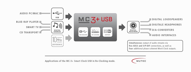 MUTEC - Professional A/V and High-End Equipment - MC-3+ USB