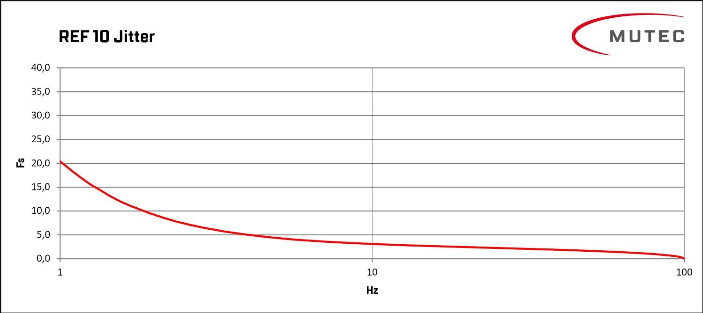 Jitter-Messdiagram des REF 10