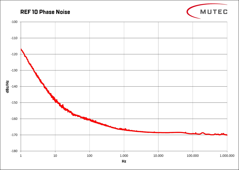 Phasenrauschen über Frequenz am Ausgang des REF 10 gemessen