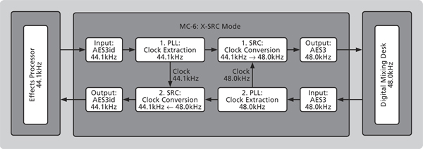 The MC-6's unique X-SRC Mode